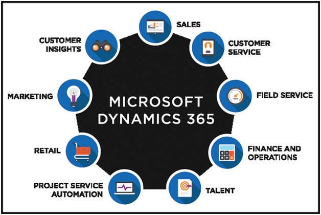 A Look at Microsoft Dynamics CRM Software